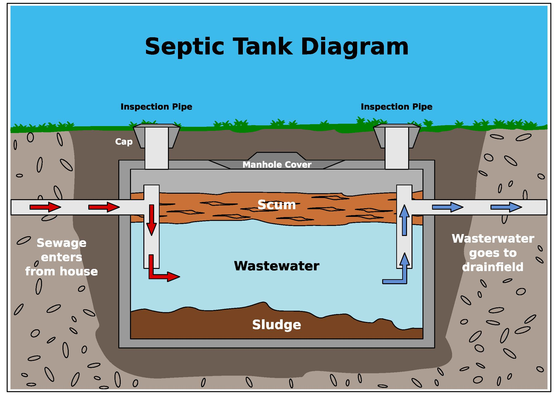 Diagram of a septic tank