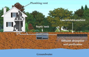 Diagram of How Septic Systems Work